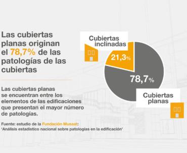 Flat roofs originate 78,7% of roof pathologies